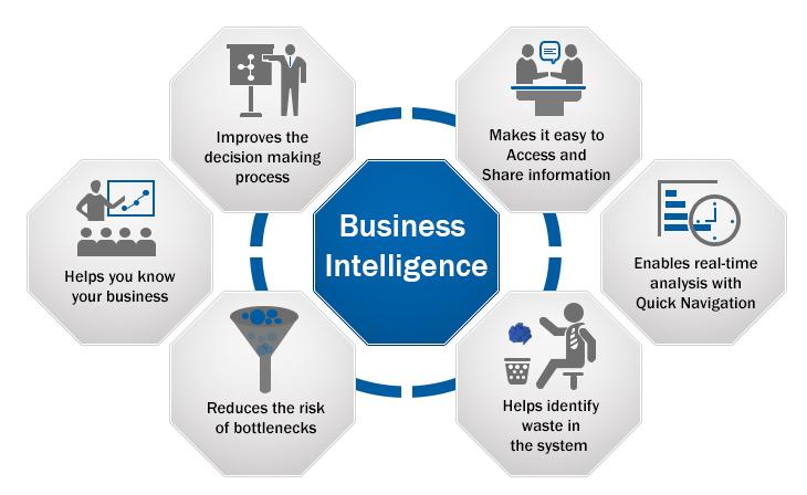 Benefits of Business Intelligence (BI)